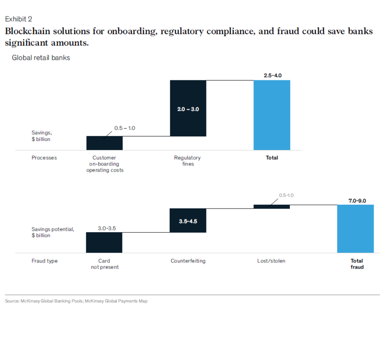 McKinsey рассказали, почему банки не торопятся переходить на блокчейн