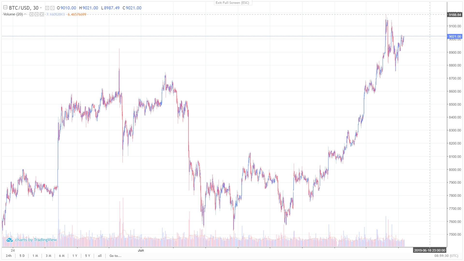 Bloomberg: в росте bitcoin «виноват» скорый запуск криптовалюты Facebook