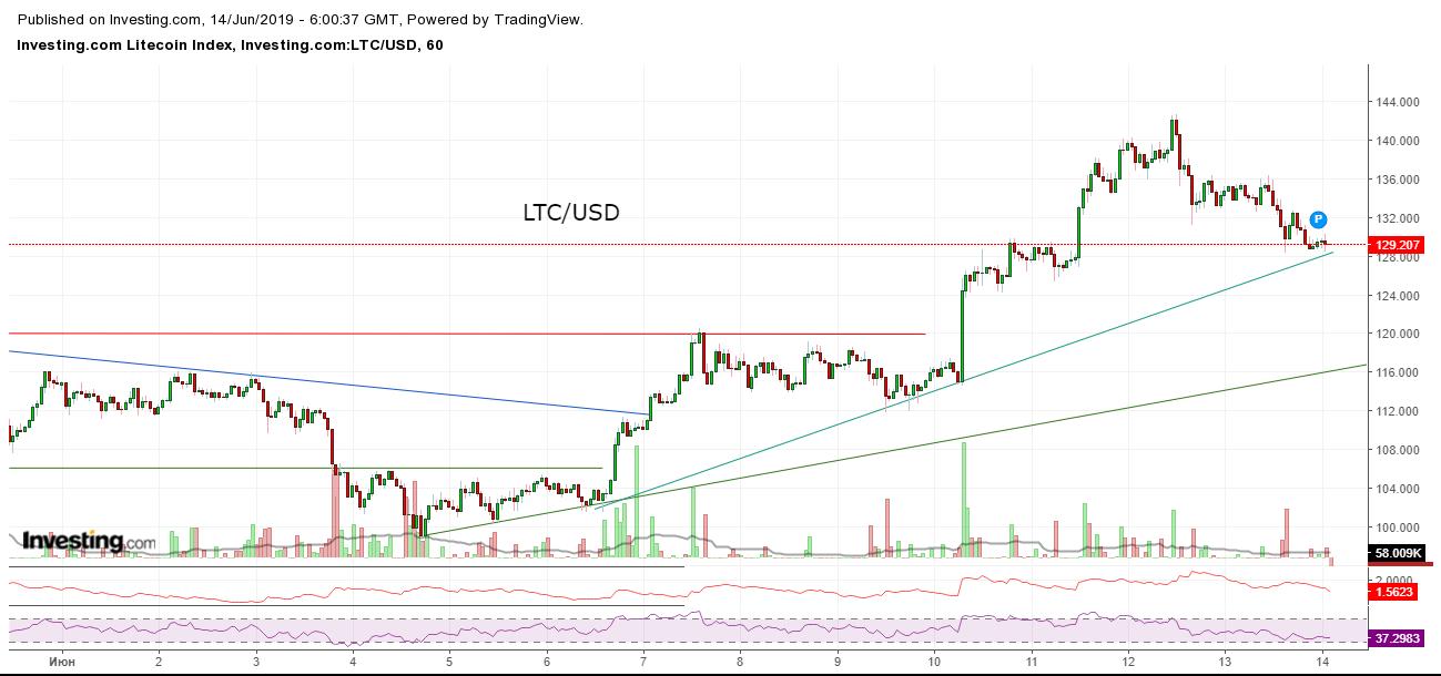 Bitcoin, Ethereum, альткоины — Обзор криптовалют — 14/06/2019