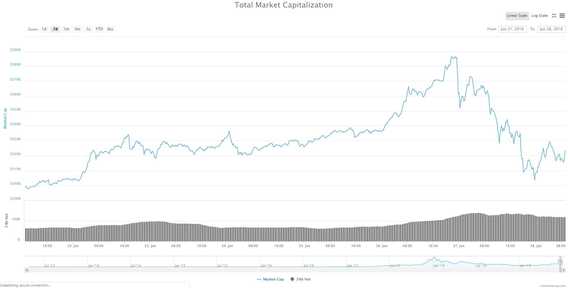 Bitcoin, Ethereum, альткоины — Обзор криптовалют — 28/06/2019