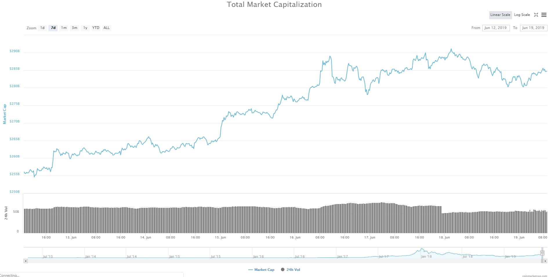 Bitcoin, Ethereum, альткоины — Обзор криптовалют — 19/06/2019