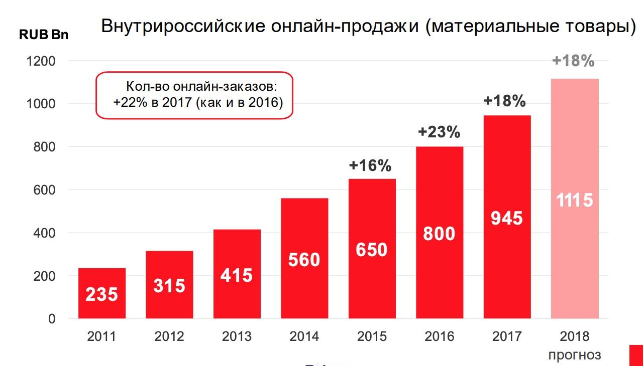 Исследование: 4/5 россиян совершают онлайн-покупки с мобильных устройств
