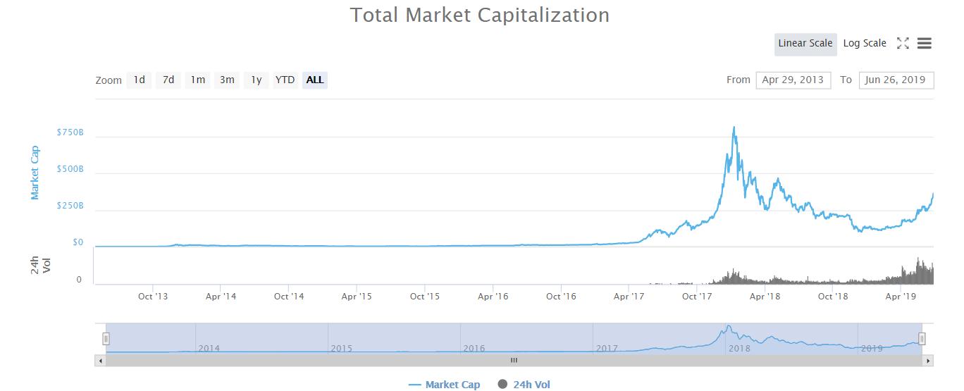 Новый рекорд: курс bitcoin на пороге $13 тыс.