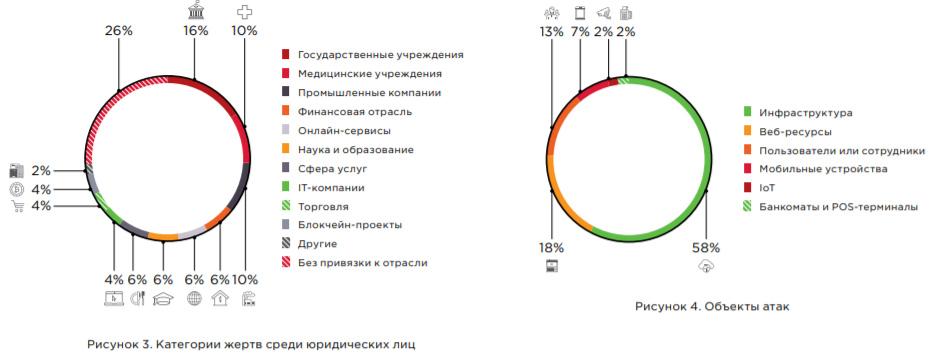 Исследование: более 70% мошенников в компаниях – рядовые сотрудники