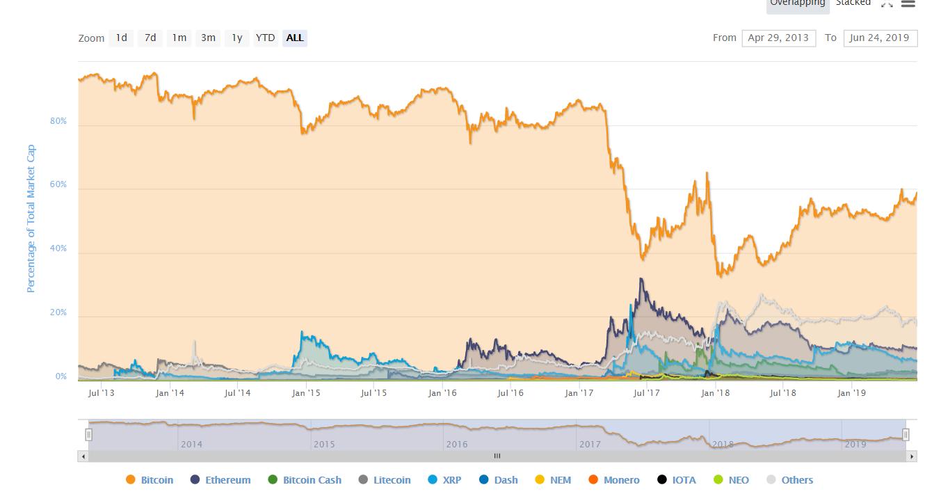 Мнение: рекорд хешрейта bitcoin предвещает дальнейший рост BTC