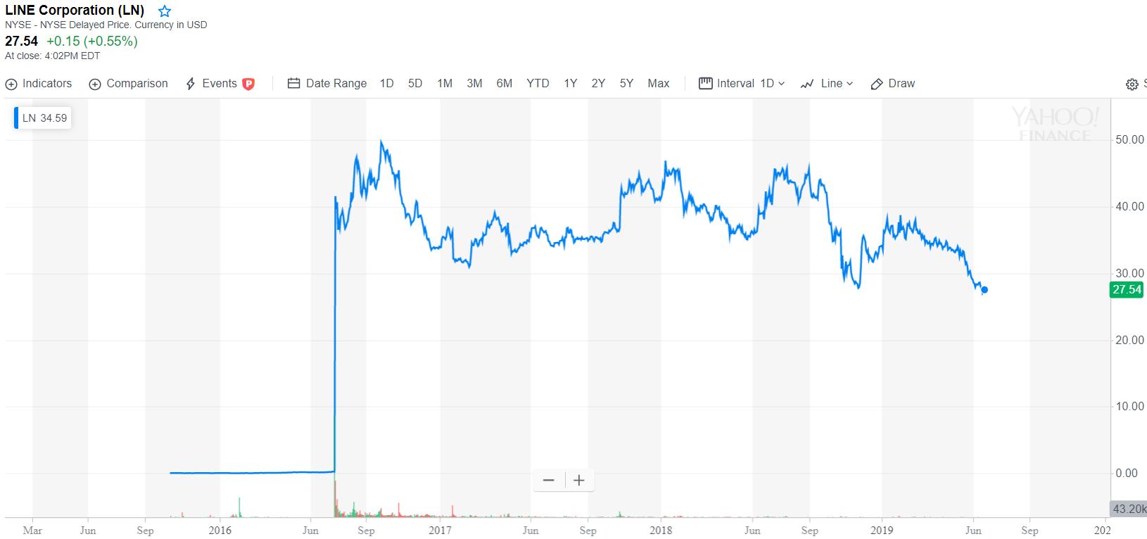 Bloomberg: японский регулятор готов лицензировать биржу мессенджера Line