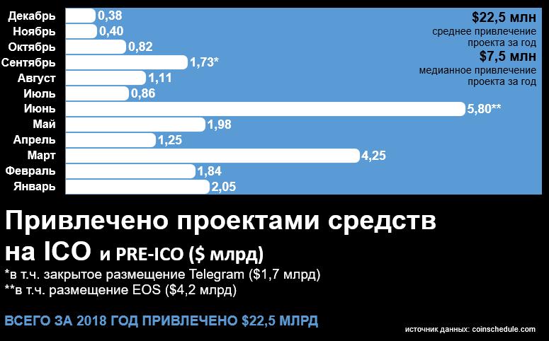 Объем привлечения на ICO и pre-ICO в 2018 году. Источник: Bloomchain Research