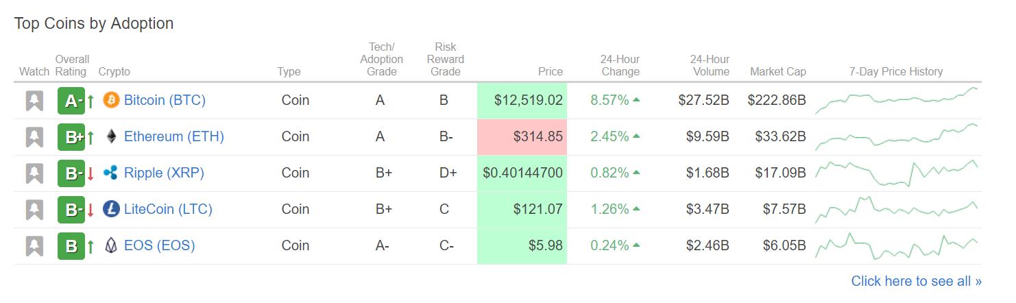 Weiss Ratings присудили bitcoin статус лучшей криптовалюты