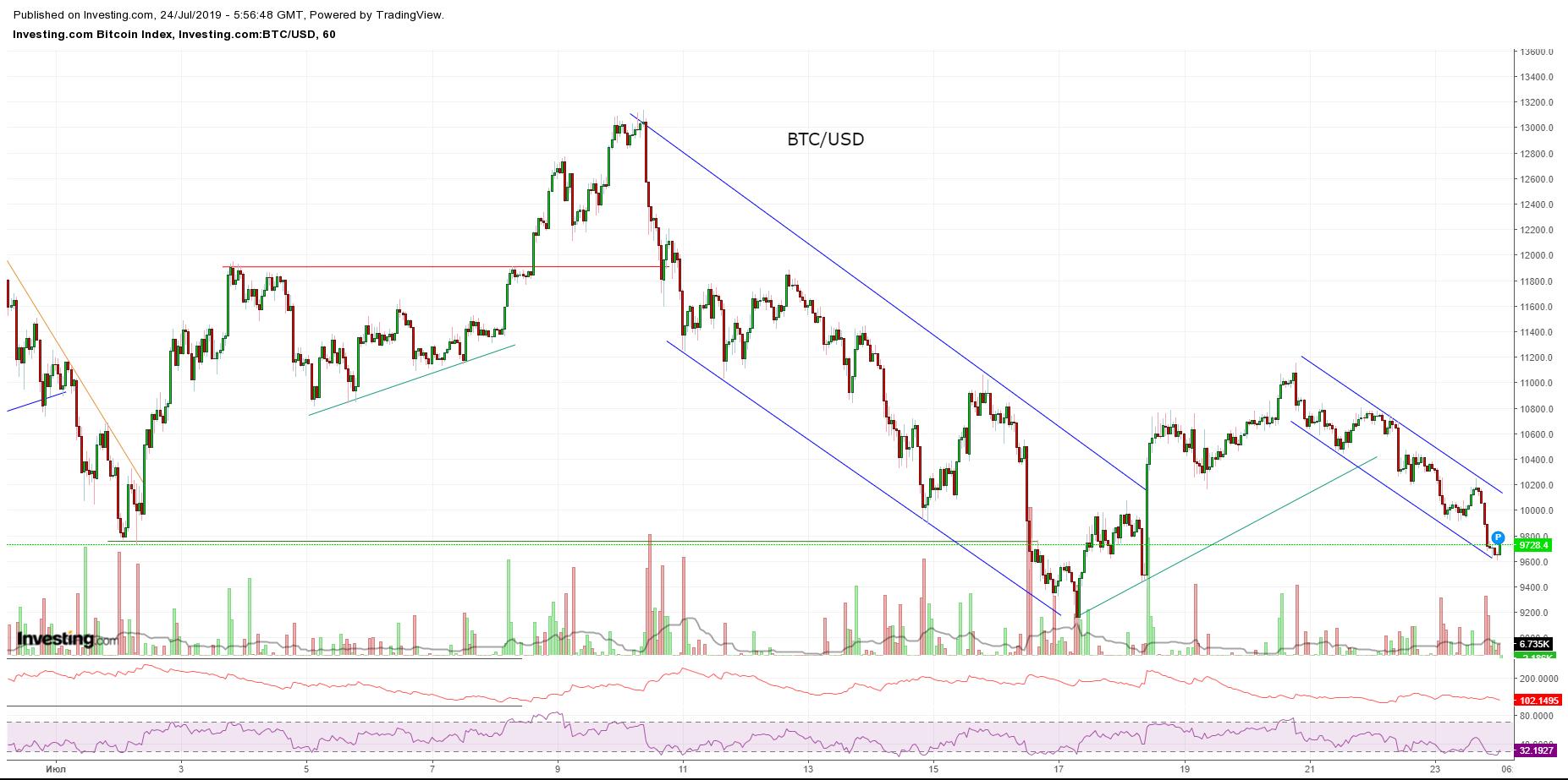 Bitcoin, Ethereum, альткоины — Обзор криптовалют — 24/07/2019