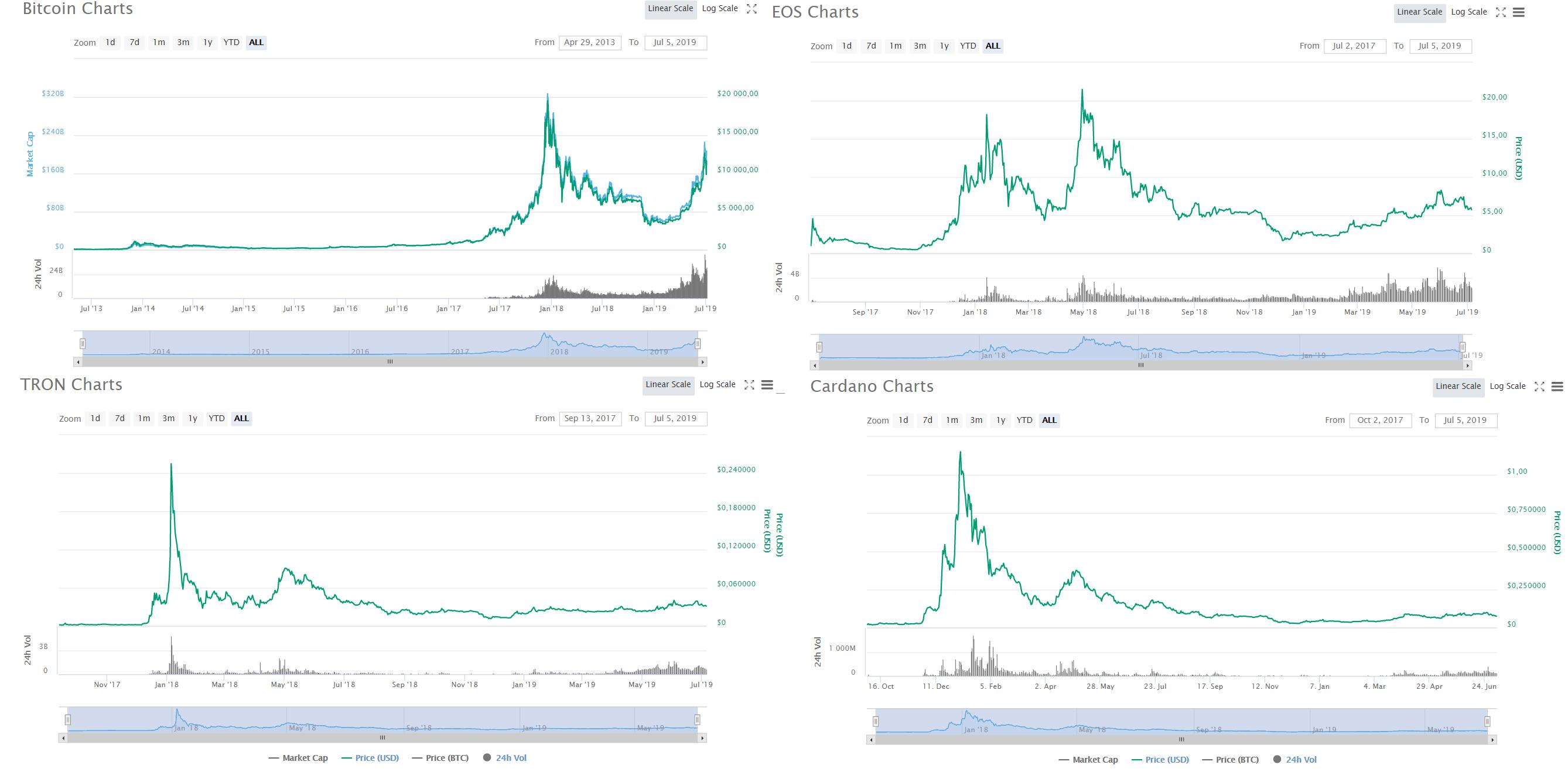 Forbes назвал победителей и аутсайдеров гонки цен на рынке криптовалют