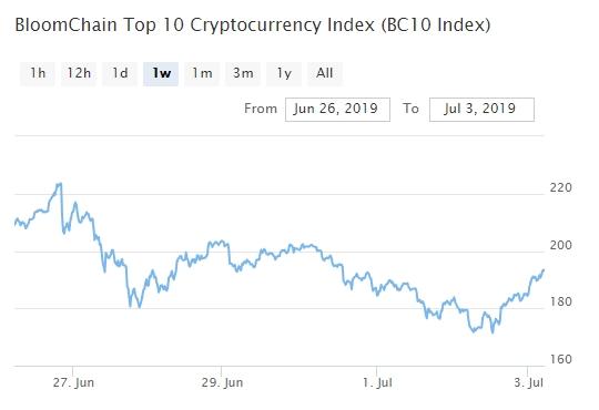 Bitcoin, Ethereum, альткоины — Обзор криптовалют — 3/07/2019
