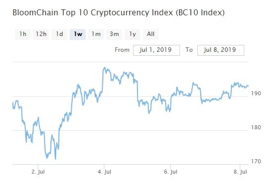 Bitcoin, Ethereum, альткоины — Обзор криптовалют — 8/07/2019