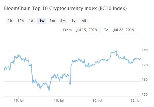 Bitcoin, Ethereum, альткоины — Обзор криптовалют — 22/07/2019