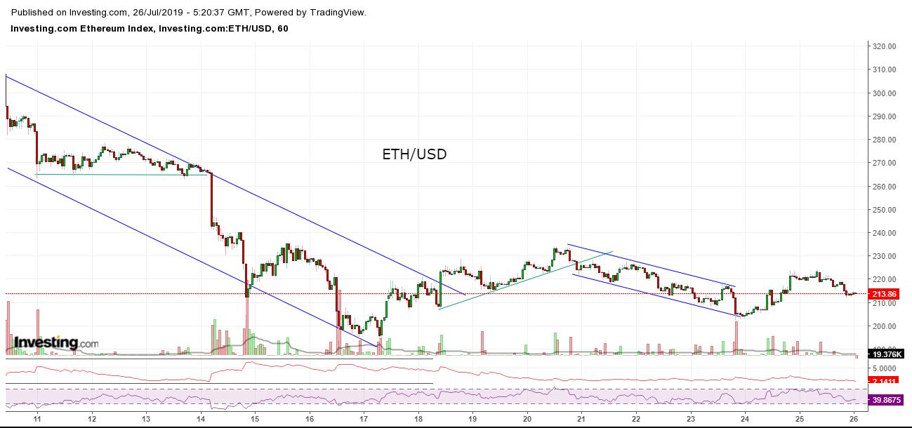 Bitcoin, Ethereum, альткоины — Обзор криптовалют — 26/07/2019