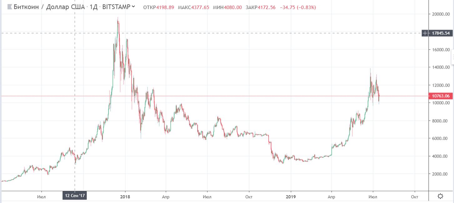 Сегодня состоится слушание по Libra: итоги могут повлиять на bitcoin