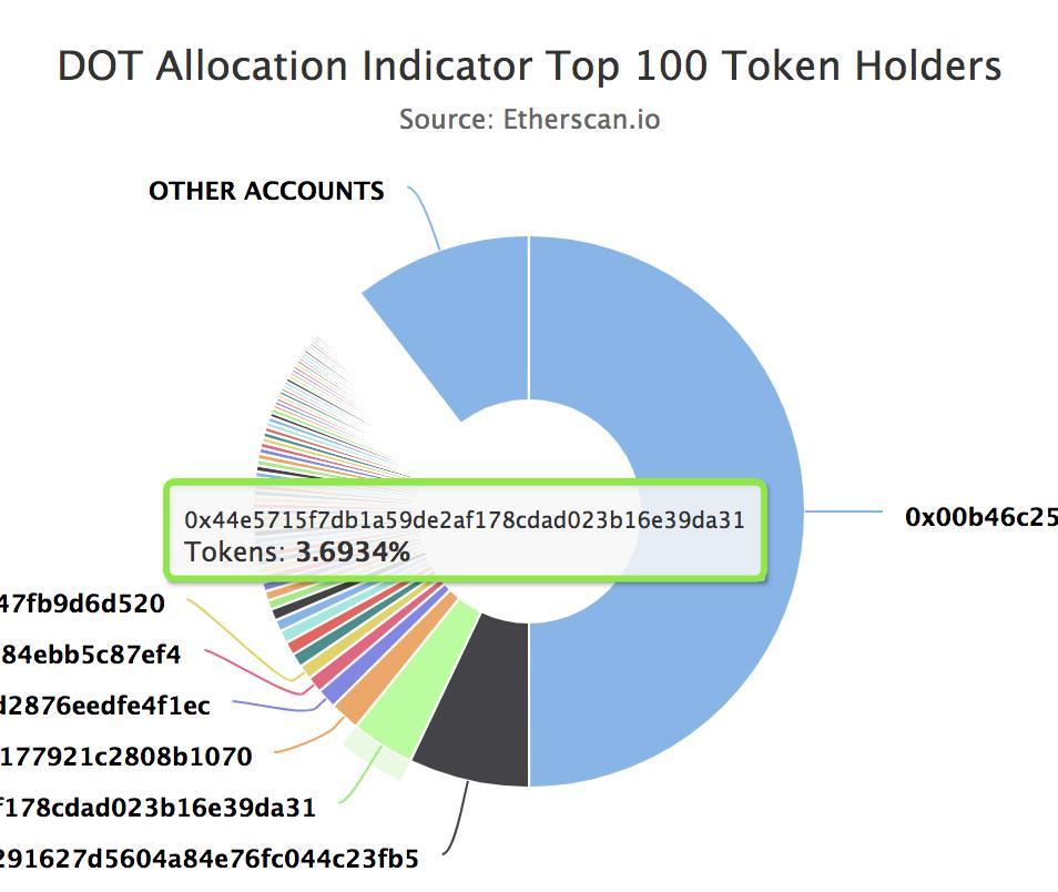 Основатель Ethereum «научит» bitcoin общаться с другими блокчейнами до конца года