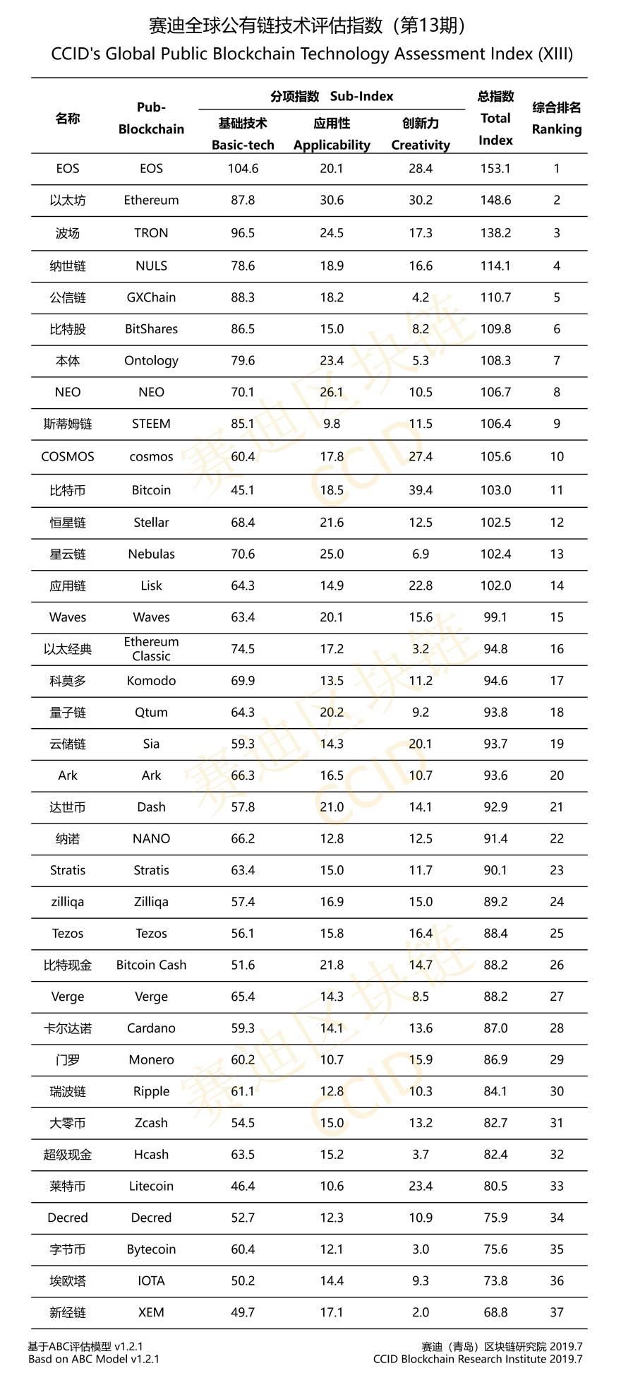 Китай представил новый рейтинг криптовалют: bitcoin улучшил свои позиции