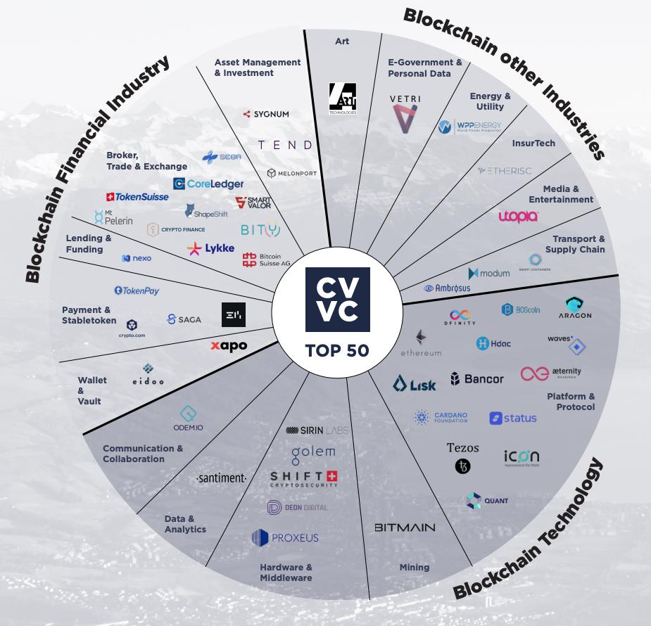 крупнейшие блокчейн-компании