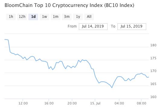 Bitcoin, Ethereum, альткоины — Обзор криптовалют — 15/07/2019