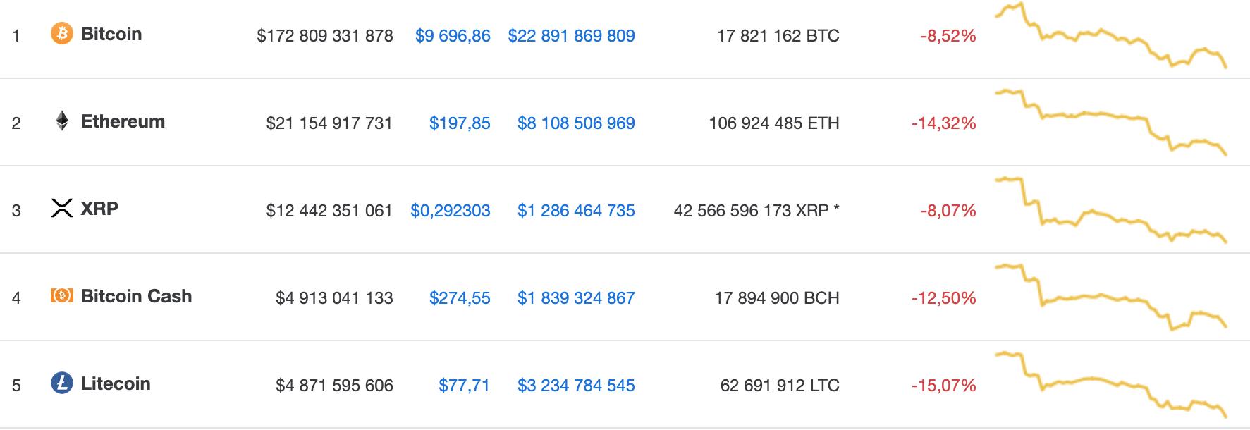 курс bitcoin сегодня