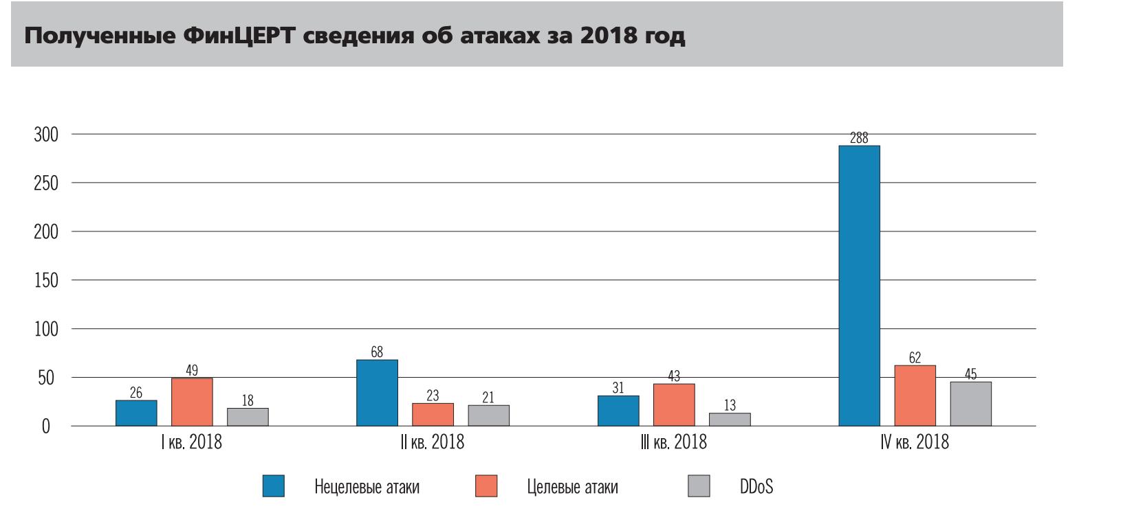 атаки на банки в 2018 году