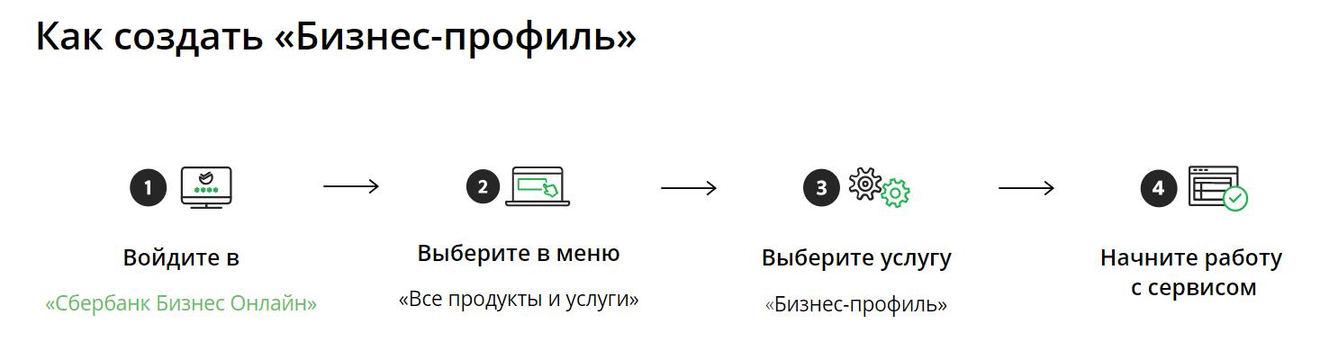 «Бизнес-профиль» Сбербанка упростит прием платежей для бизнеса