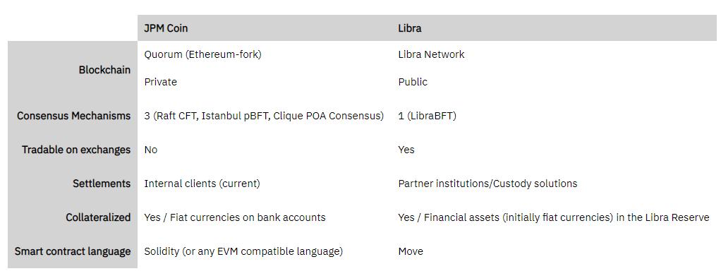 Facebook чтобы работать с криптовалютой Libra, не обязательно доверять нам