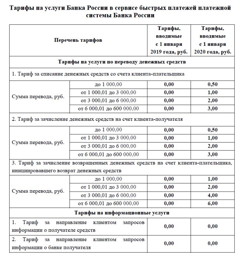 Банки настаивают на увеличении комиссий в платежной системе ЦБ на 150%