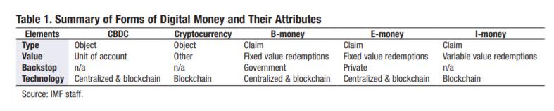 Исследование: цифровые деньги и стейблкоины могут вытеснить фиат