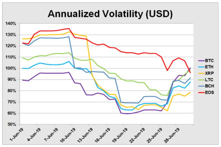 Исследователи рассказали, какие активы повторяют движение курса bitcoin