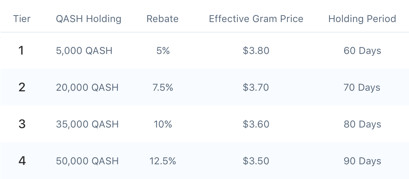 Стоимость токенов Gram на бирже Liquid