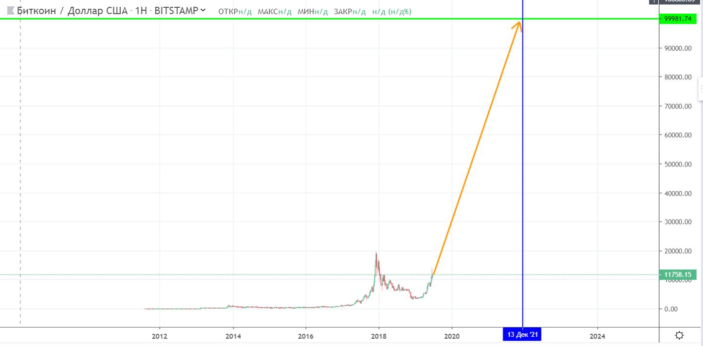 Мнение: bitcoin будет стоить $100 тыс. к концу 2021