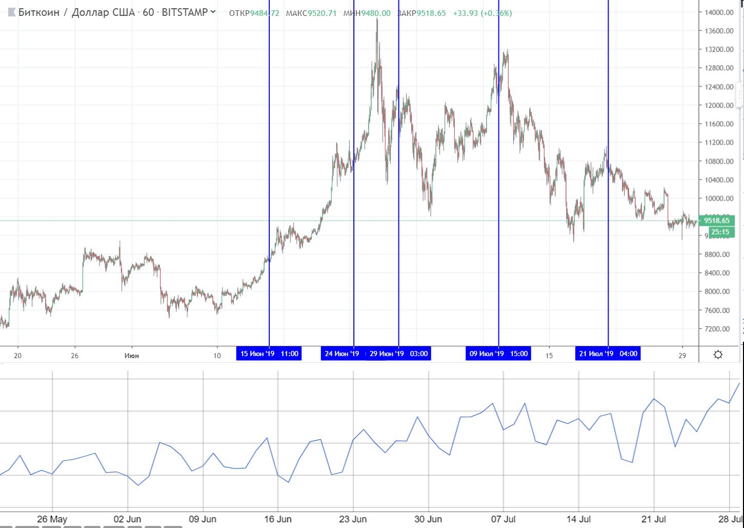 Хэшрейт bitcoin обновил абсолютный рекорд: BTC готовится к росту?