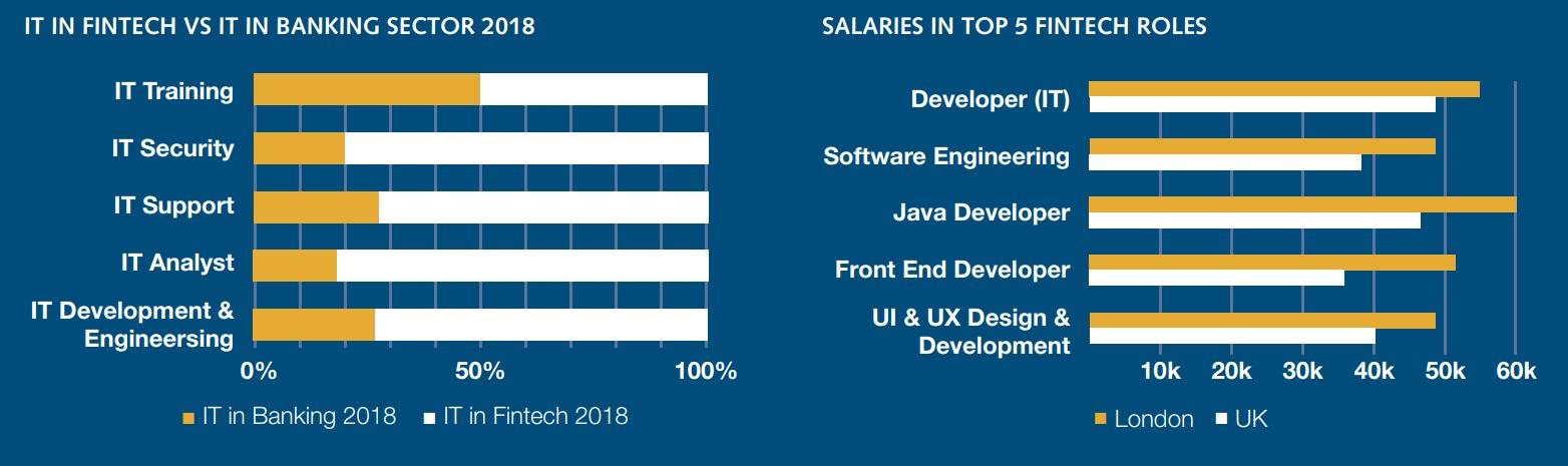 вакансии и зарплаты в британии