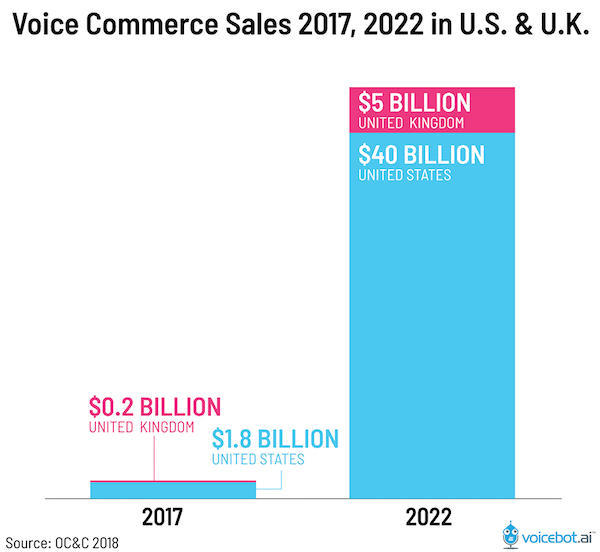 Продажи голосовых помощников в США и Великобритании