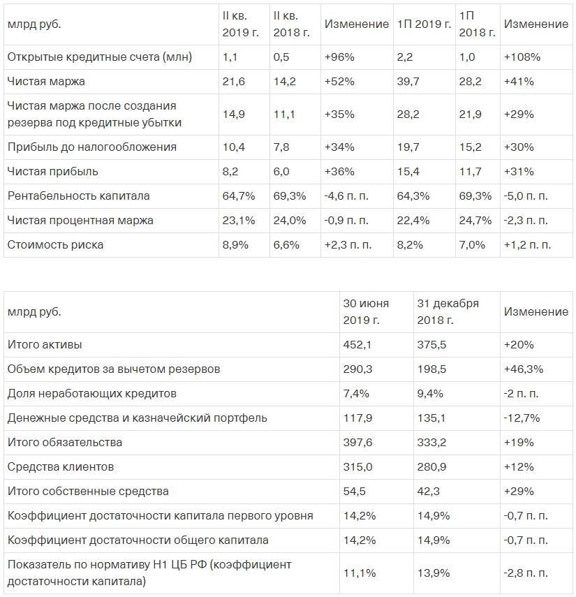 Обзор финансовых и операционных результатов деятельности банка