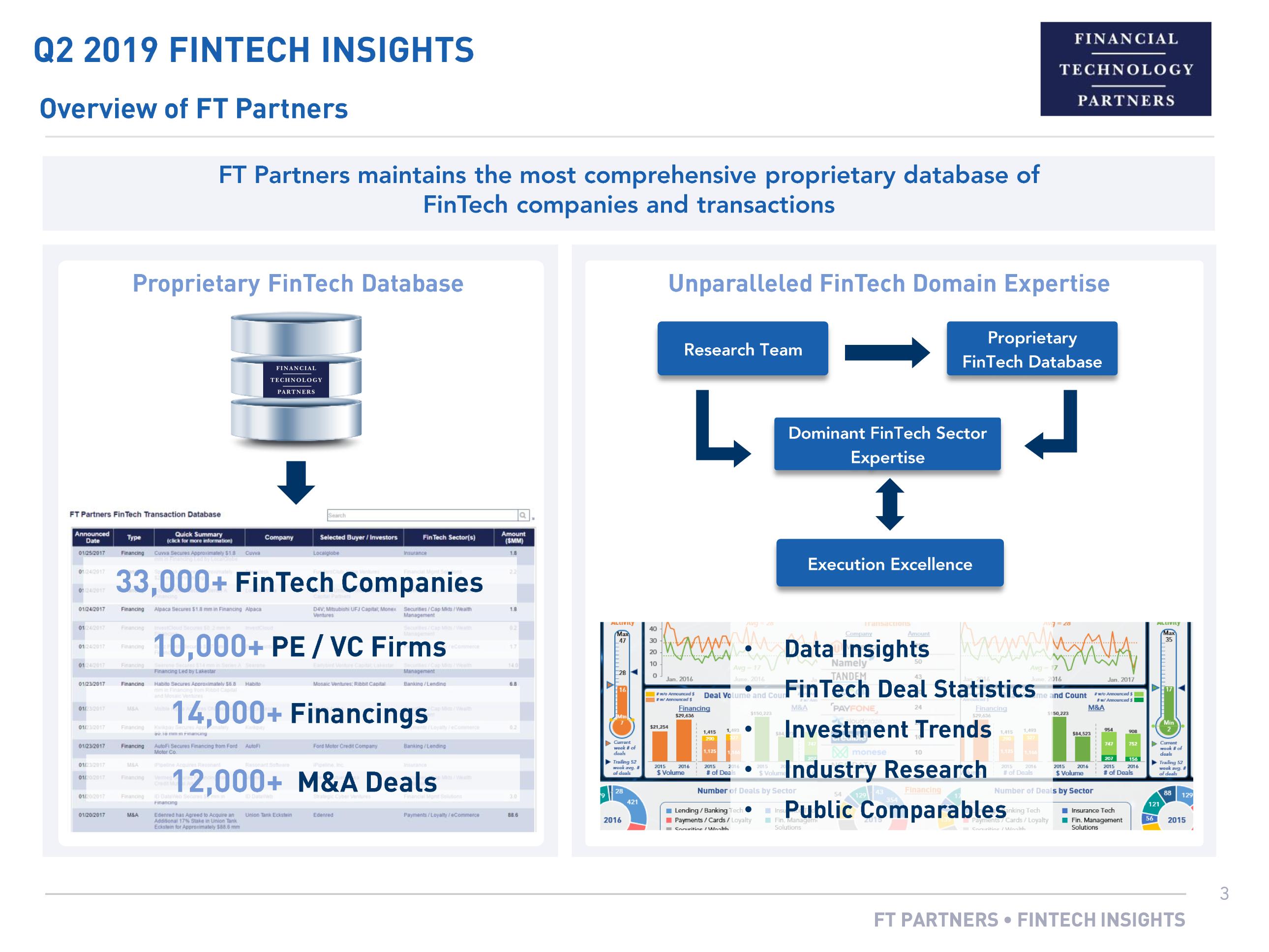 Исследовательская база FT Partners.