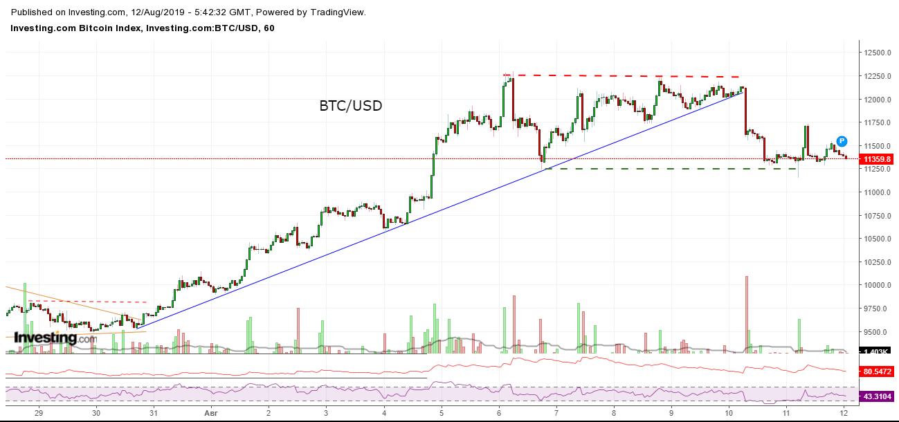 Bitcoin, Ethereum, альткоины — Обзор криптовалют — 12/08/2019