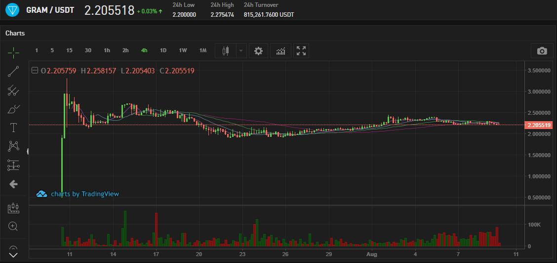 Bitforex торги криптовалютой Gram