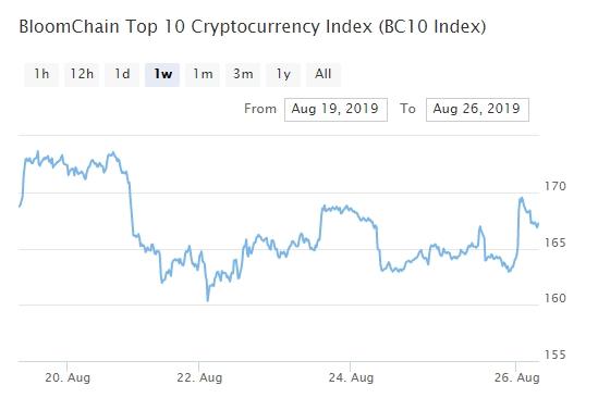 Bitcoin, Ethereum, альткоины — Обзор криптовалют — 26/08/2019