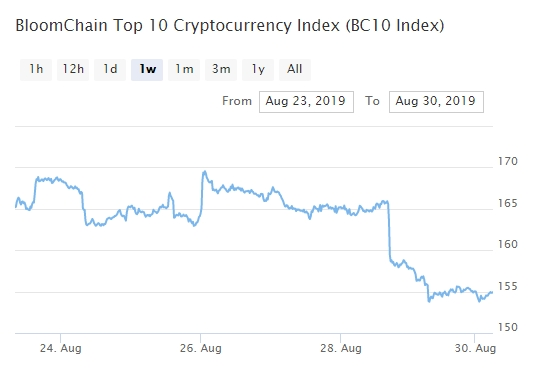 Bitcoin, Ethereum, альткоины — Обзор криптовалют — 30/08/2019