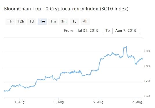 Bitcoin, Ethereum, альткоины — Обзор криптовалют — 7/08/2019