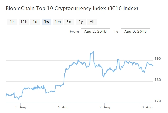 Bitcoin, Ethereum, альткоины — Обзор криптовалют — 9/08/2019