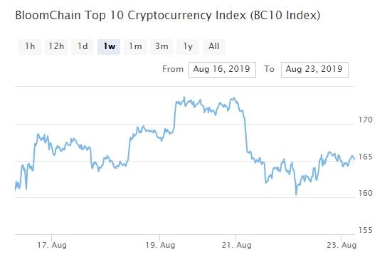 Bitcoin, Ethereum, альткоины — Обзор криптовалют — 23/08/2019