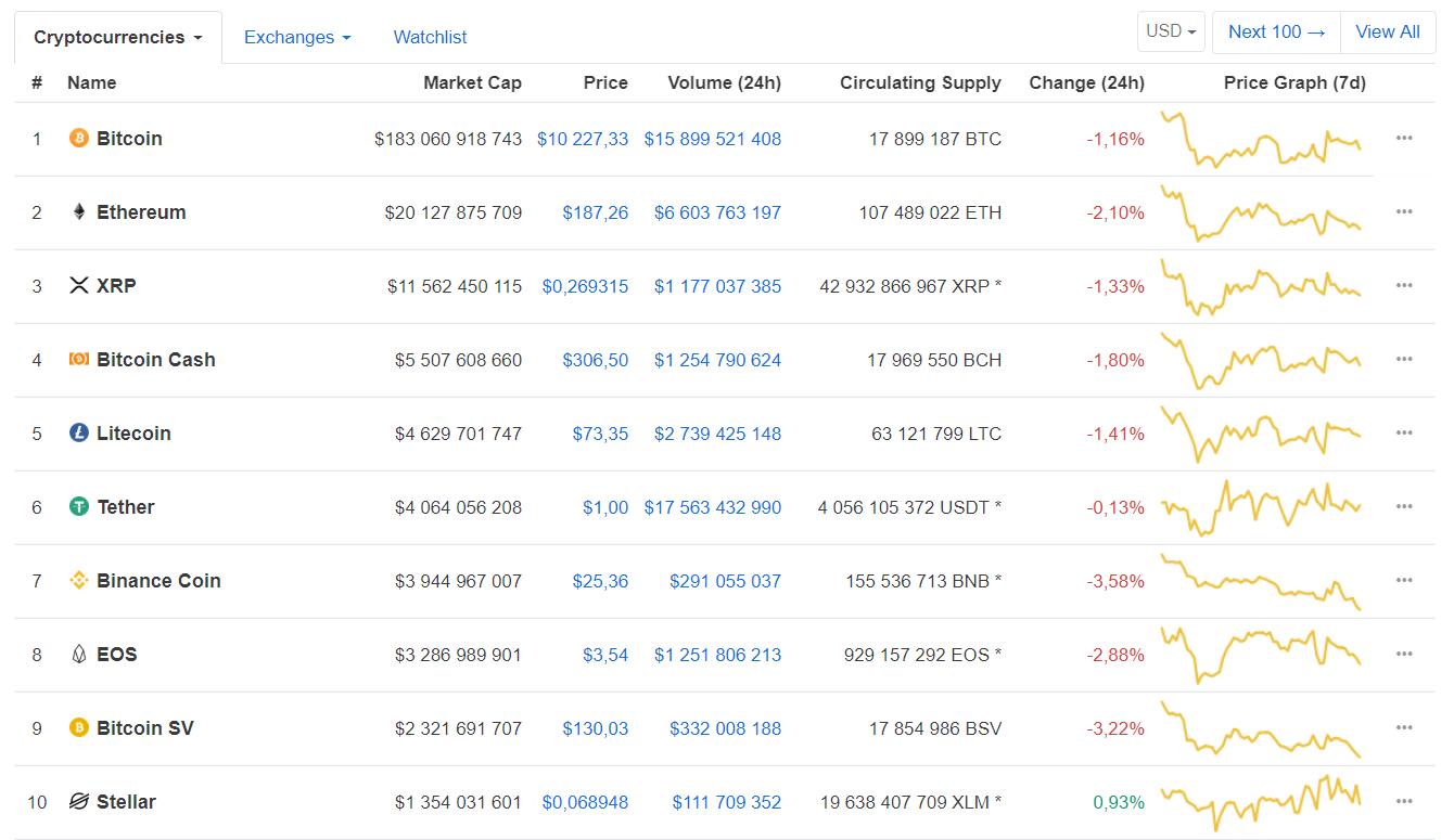 Рост или падение: прогнозы участников криптосообщества по bitcoin