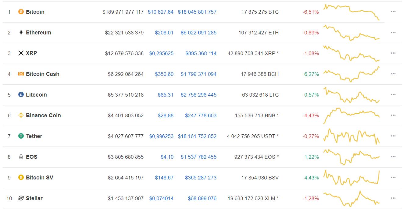 Coinbase потеряла важного партнера