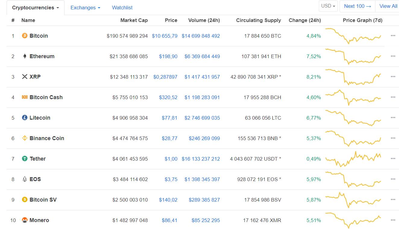 Продолжится ли рост bitcoin? Мнения участников криптосообщества