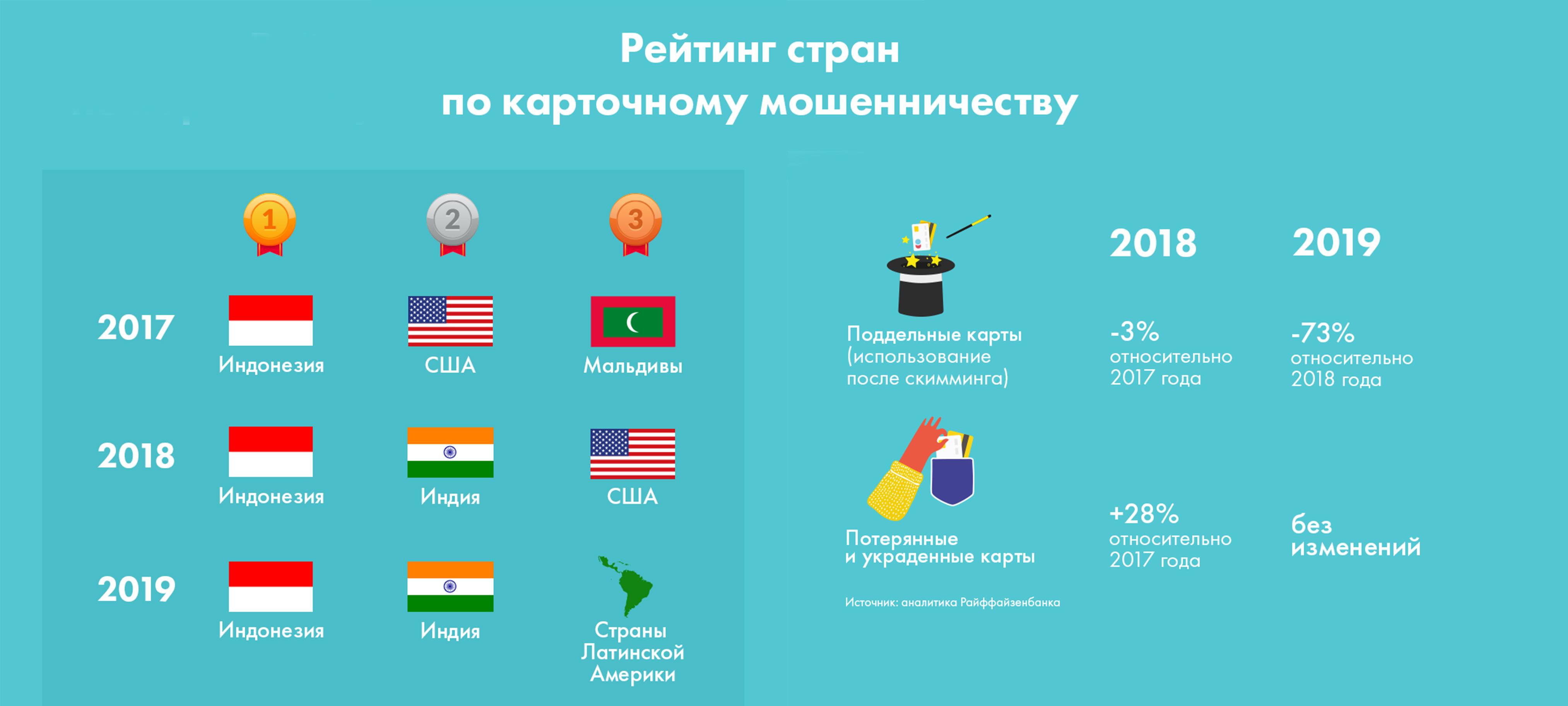 Исследователи выяснили, в какой стране у русских туристов чаще всего воруют деньги с карт