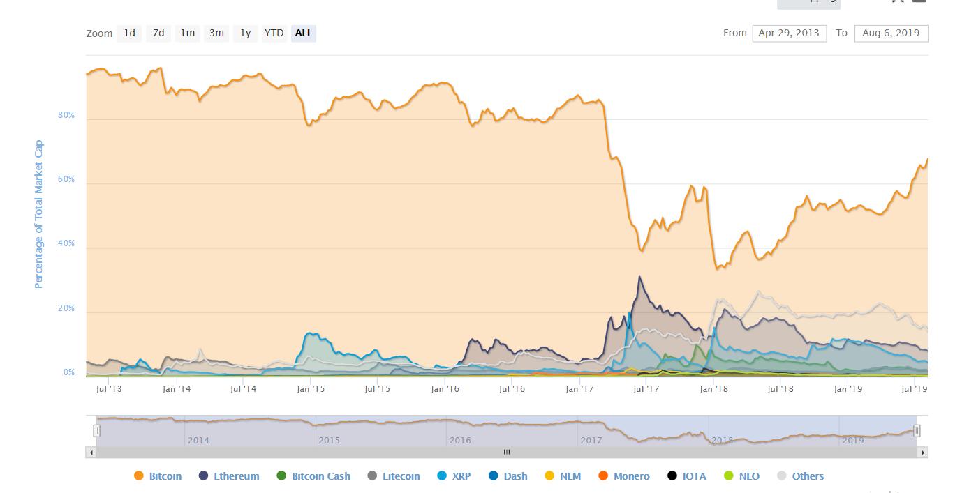 Bitcoin преодолел уровень $12 тыс. и продолжает расти