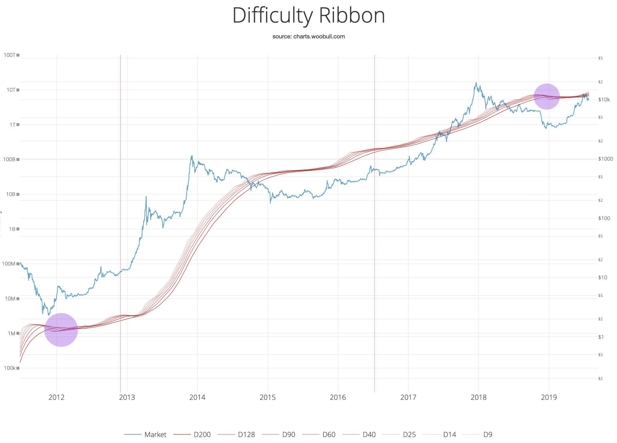лента сложности Bitcoin